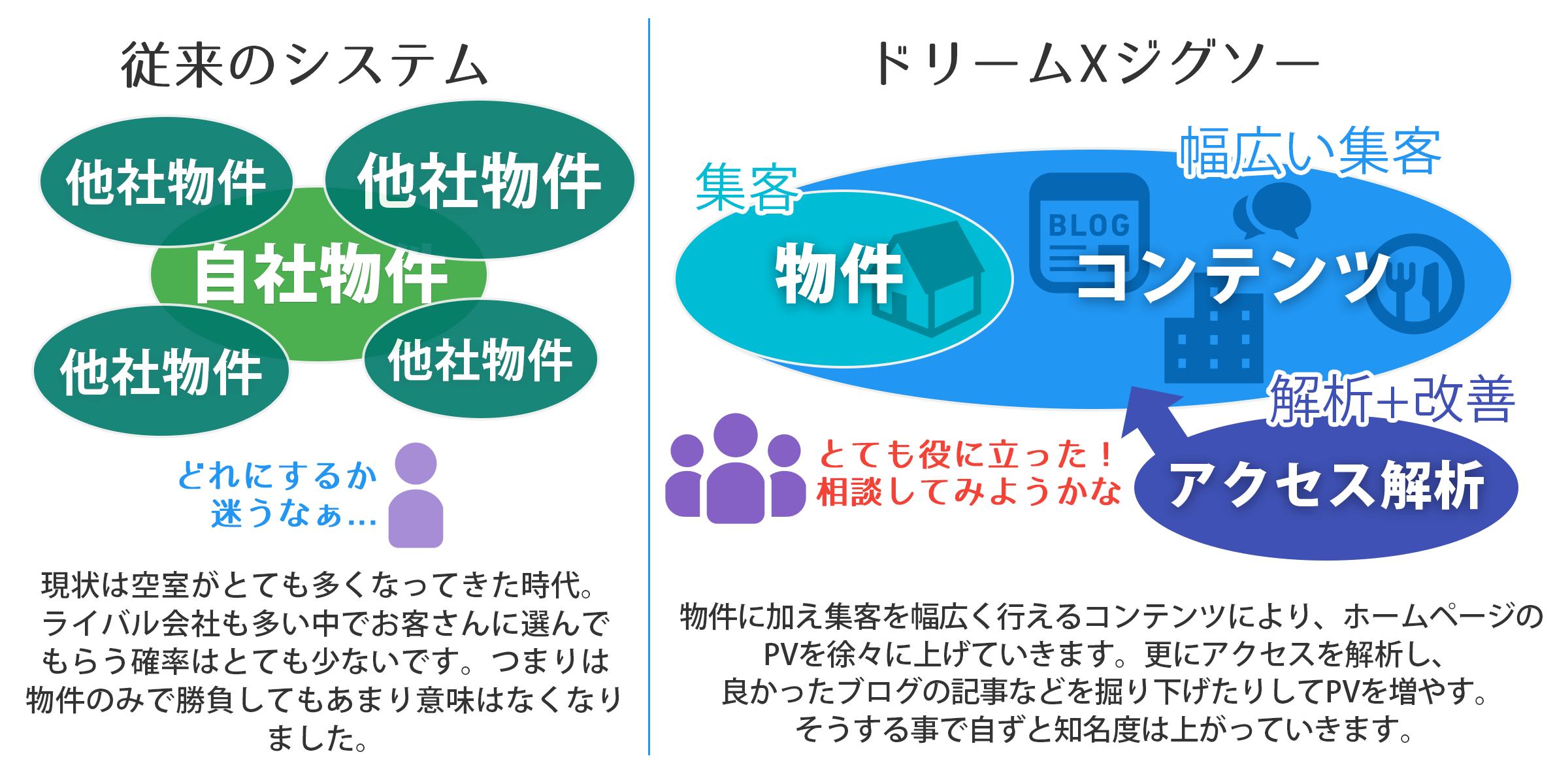 従来のシステムとドリームXの比較イメージ図