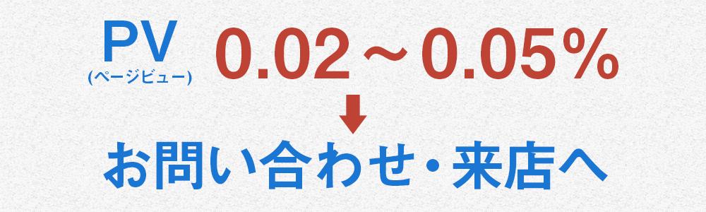 PV(ページビュー)の0.02~0.05%がお問い合わせ・来店へ