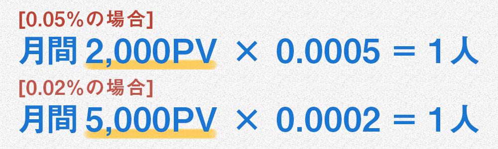 0.05%の場合は月間2,000PV × 0.0005 = 1人 0.02%の場合は月間5,000PV × 0.0002 = 1人