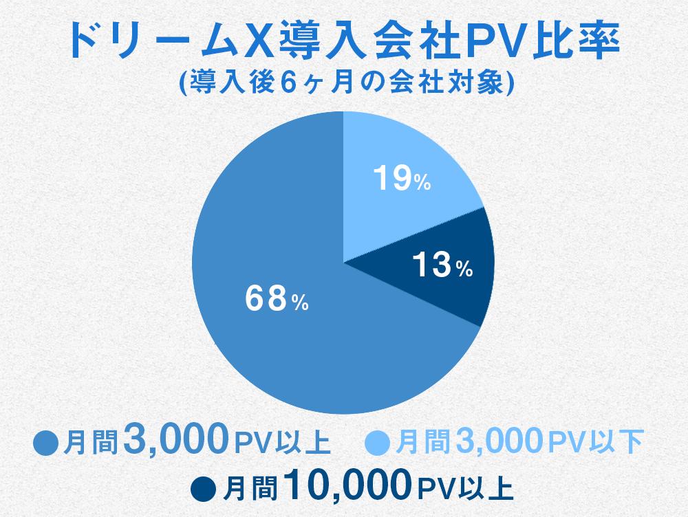 ドリームX導入会社PV比率(導入後6ヶ月の会社対象) 月間3,000PV以上・月間3,000PV以下・月間10,000PV以上の比較グラフ