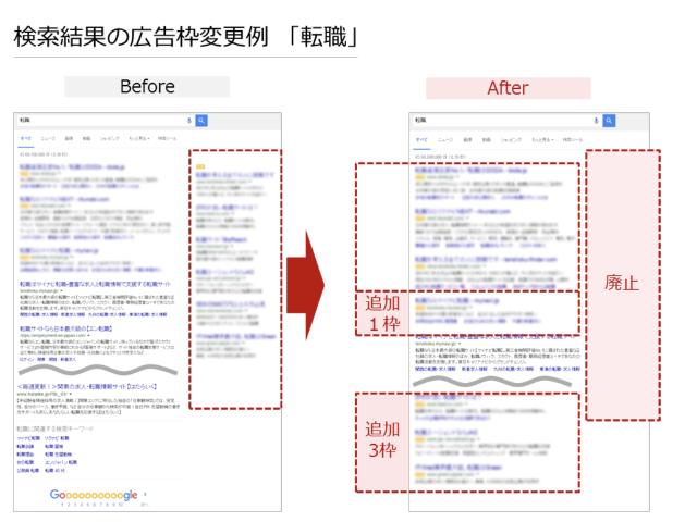 Googleの検索結果から右側広告がなくなりました