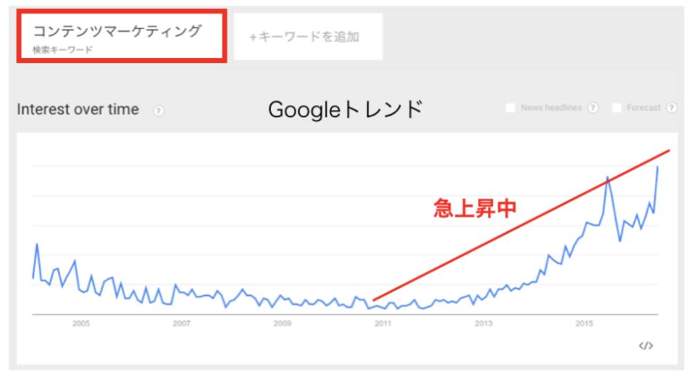 「コンテンツマーケティング」がGoogleトレンドで急上昇しています