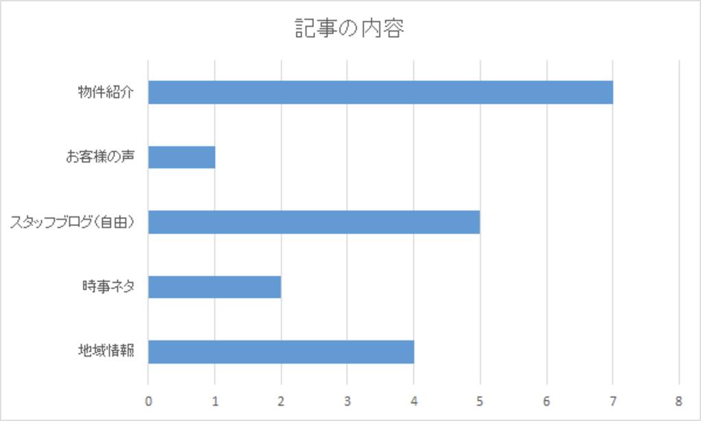 小さな不動産会社のブログ記事の内容(ドリームワン調査)