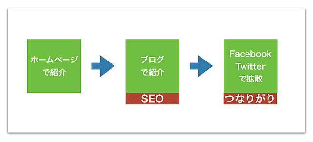 ブログやSNSを活用して反響の間口を広げる