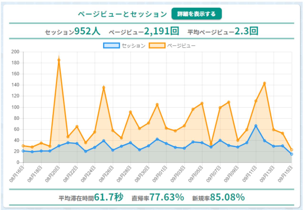 ドリームXのアクセス解析「ページビューと訪問者グラフ」