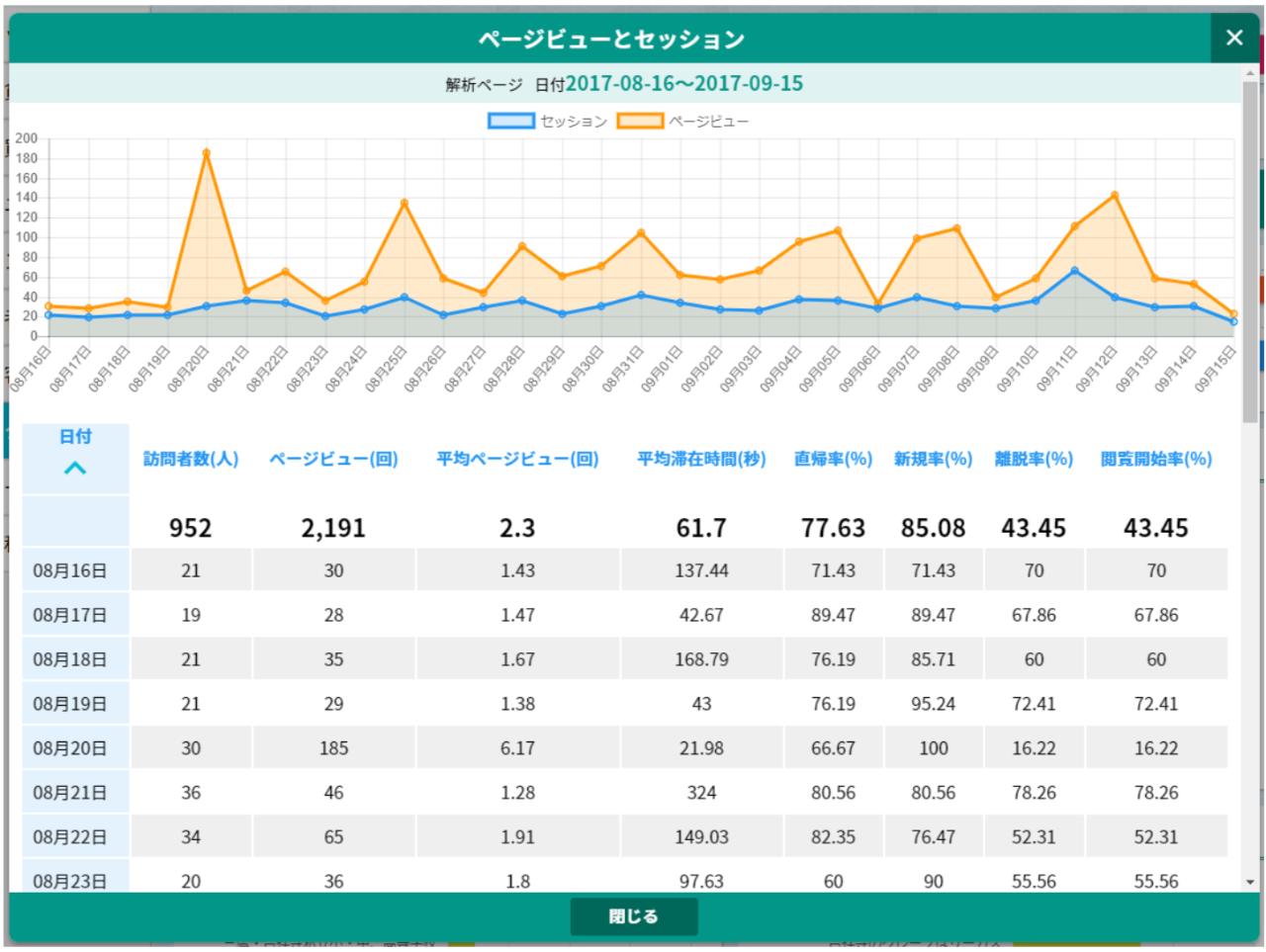 ドリームXのアクセス解析「ページビューと訪問者の数値表」