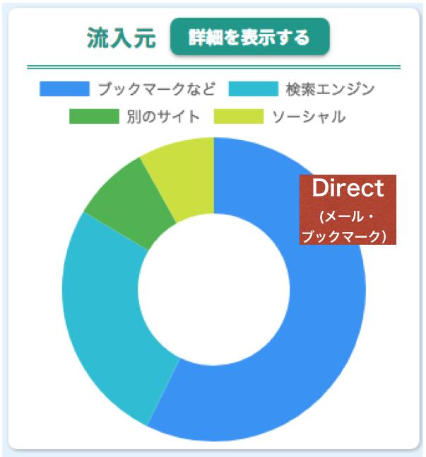 ドリームXのアクセス解析でもメール経由でブログが閲覧されていることが分かる