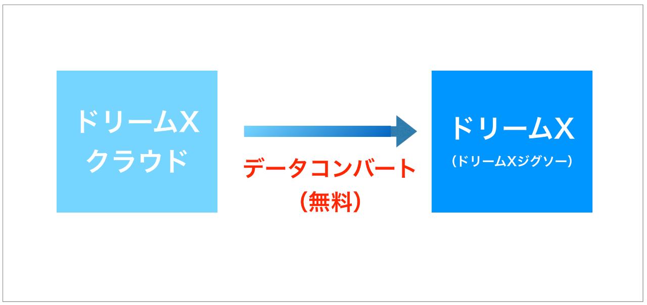 ドリームXクラウドからドリームXへデータコンバートして乗り換えできます
