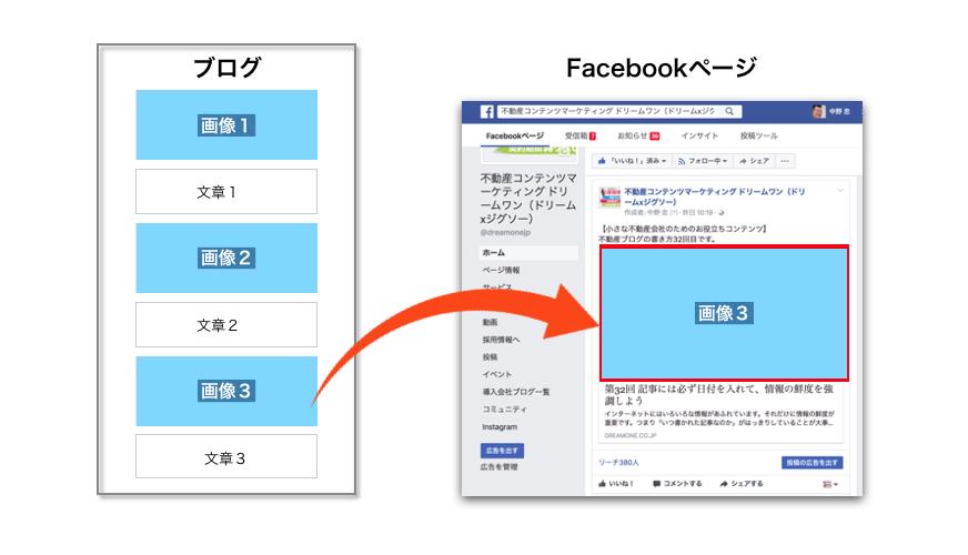 ブログに入れた複数の写真からお気に入りの1枚をFacebookに表示する方法、Facebookデバッガー